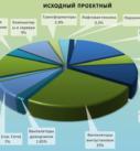 Энергомоделирование стоимости эксплуотационных расходов