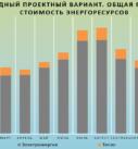Энергомоделирование стоимости энергоресурсов по месяцам