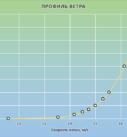 Профиль скорости ветра