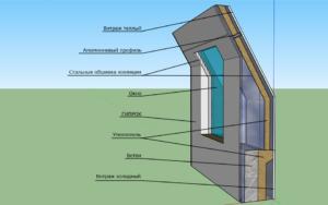 Модель ограждающей конструкции
